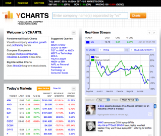 Socdir screenshot of YCharts