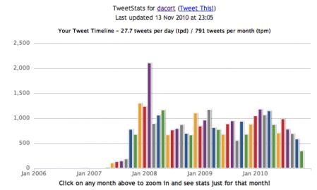 Socdir screenshot of TweetStats